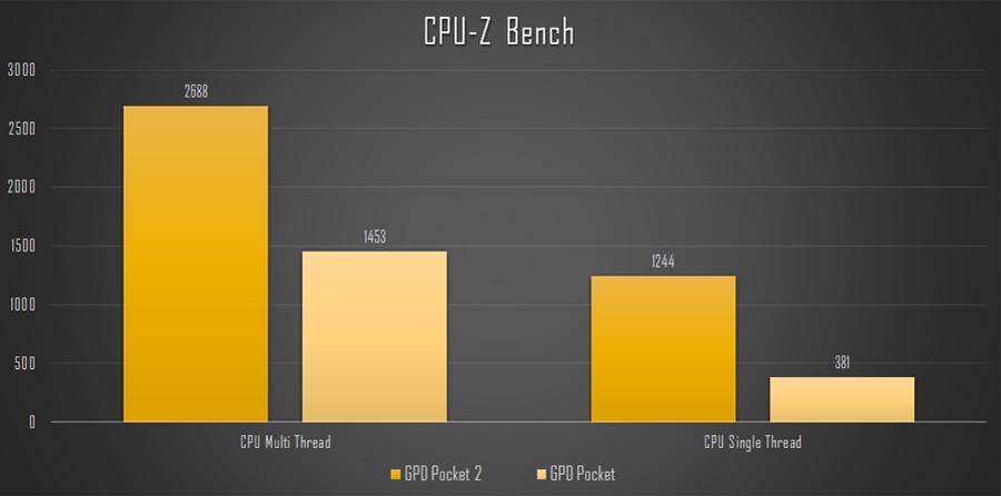 GPD Pocket2